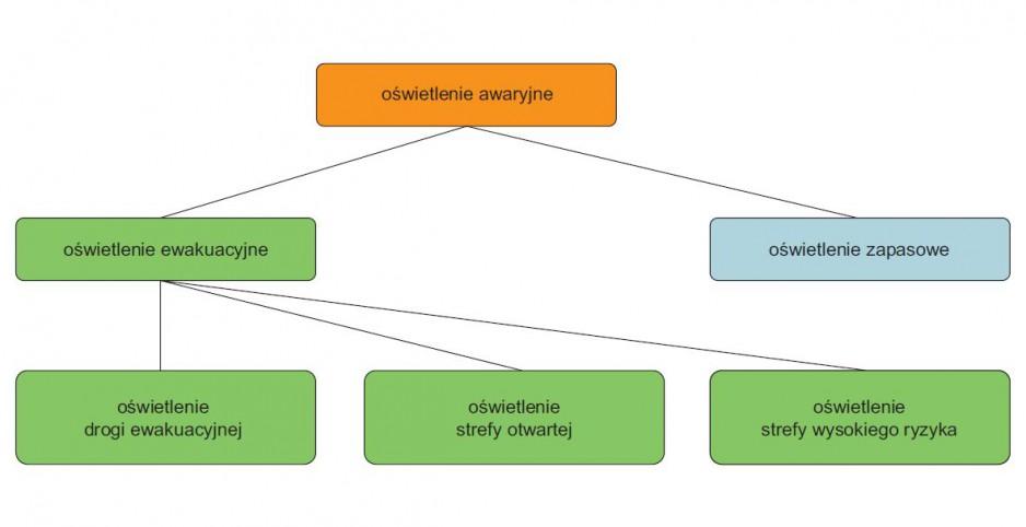 Wymagania normalizacyjne dla oświetlenia awaryjnego (część 1.)
