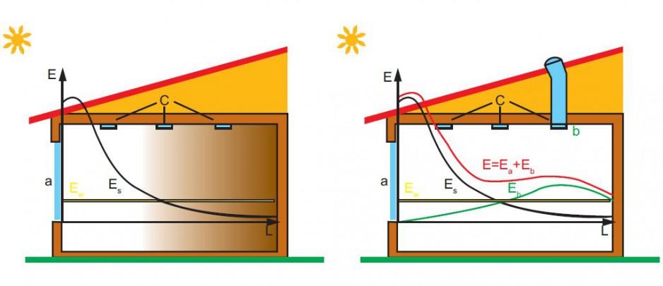Współpraca oświetlenia elektrycznego z oświetleniem dziennym