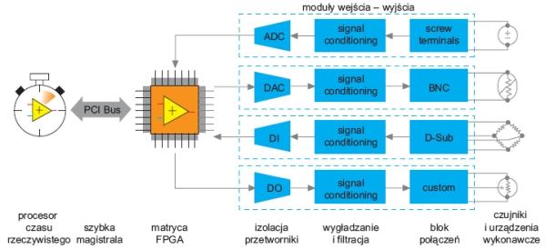 Struktura, funkcjonalność i zastosowania systemów wbudowanych