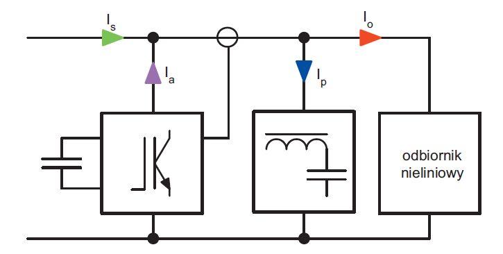 Filtr hybrydowy jako kompensator negatywnego oddziaływania nieliniowych odbiorników dużej mocy na sieć zasilającą