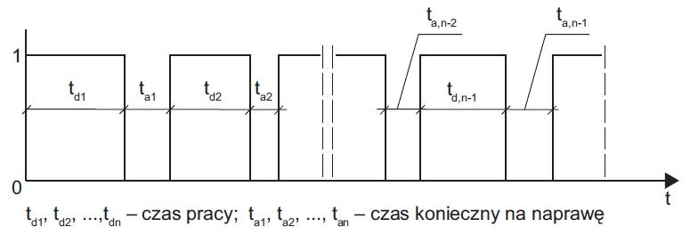 Analiza cech, kosztów i parametrów niezawodnościowych zasilania gwarantowanego sieci komputerowej (część 1.)