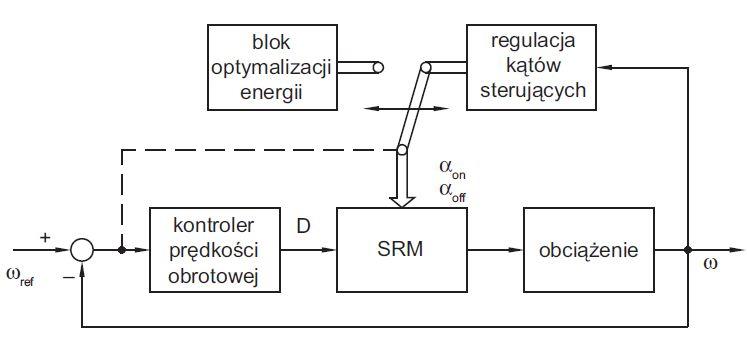 Wybrane metody sterowania silnika reluktancyjnego przełączalnego (SRM)