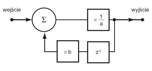 Pomiary harmonicznych w systemach zasilających.