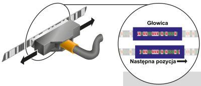 Enkoder liniowy APOS-Magnetik