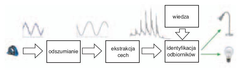 Metody pomiaru zużycia energii elektrycznej