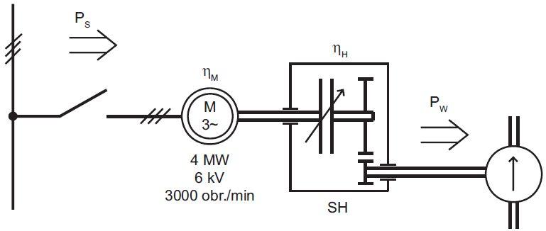 Regulowany napęd elektryczny pompy wody zasilającej o podwyższonej pewności zasilania