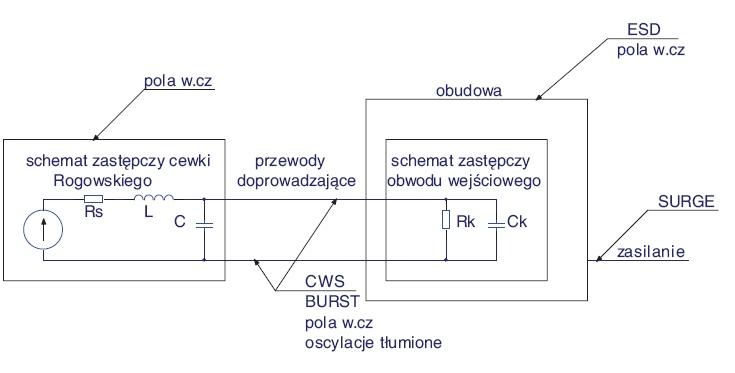 Nowoczesne metody kondycjonowania sygnału zbezrdzeniowego przetwornika prądowego