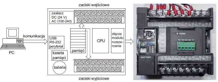 Adresowanie modułów cyfrowych wejść i wyjść w obszarze pamięci sterowników PLC