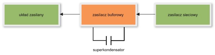 Podtrzymanie zasilania w układach elektronicznych na przykładzie zabezpieczeń energetycznych