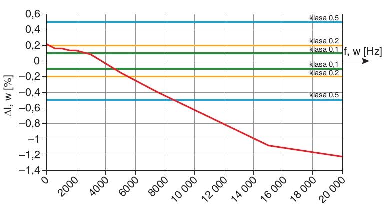 Błędy przekładników prądowych podczas transformacji przebiegów odkształconych