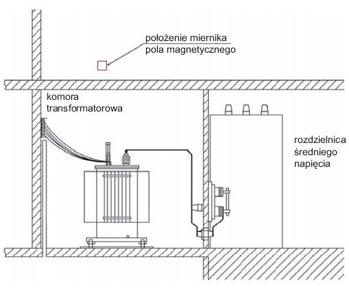 Pomiarowa identyfikacja średnich wartości natężenia pola magnetycznego o częstotliwości 50 Hz w budynkach mieszkalnych
