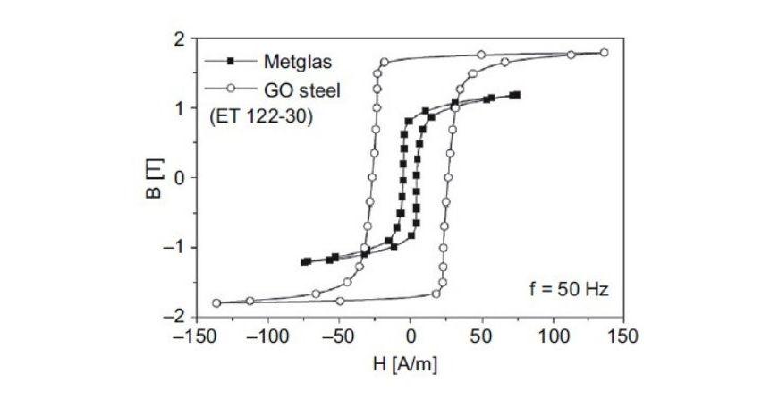 Energooszczędne rozwiązania transformatorów SN