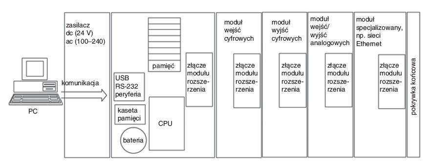 Programowalne sterowniki – wprowadzenie