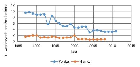 Bezpieczeństwo użytkowania instalacji elektrycznych w Polsce