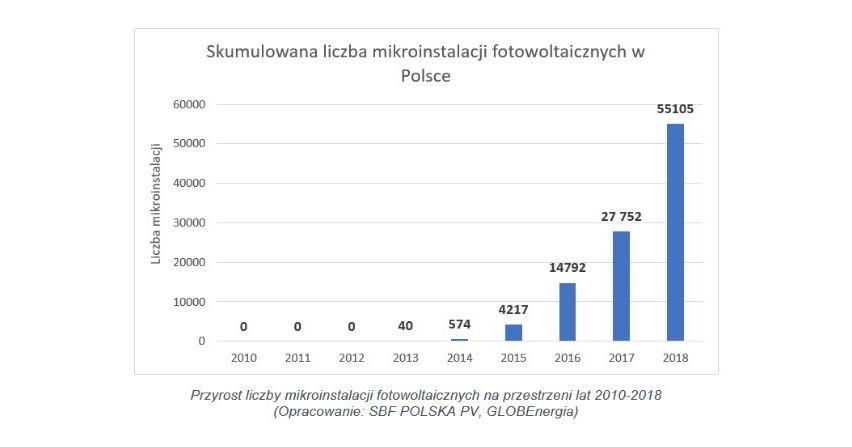 Jaki był rynek mikroinstalacji EV w 2018 roku w Polsce?