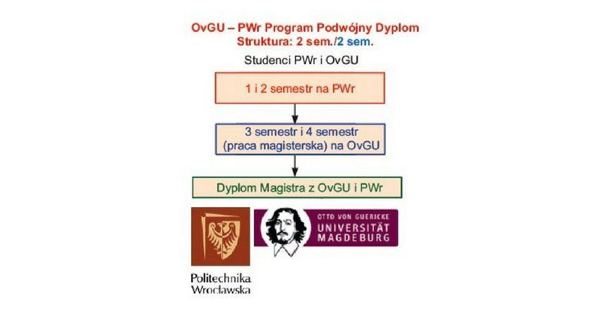 Program Podwójny Dyplom na Wydziale Elektrycznym Politechniki Wrocławskiej