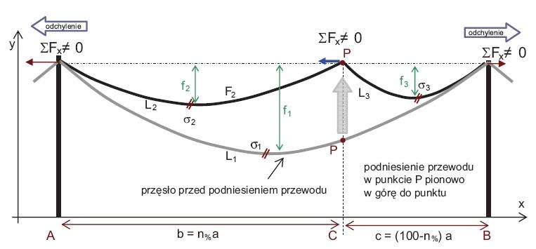 Czy można postawić słup przelotowy w przęśle pomiędzy dwoma istniejącymi słupami?