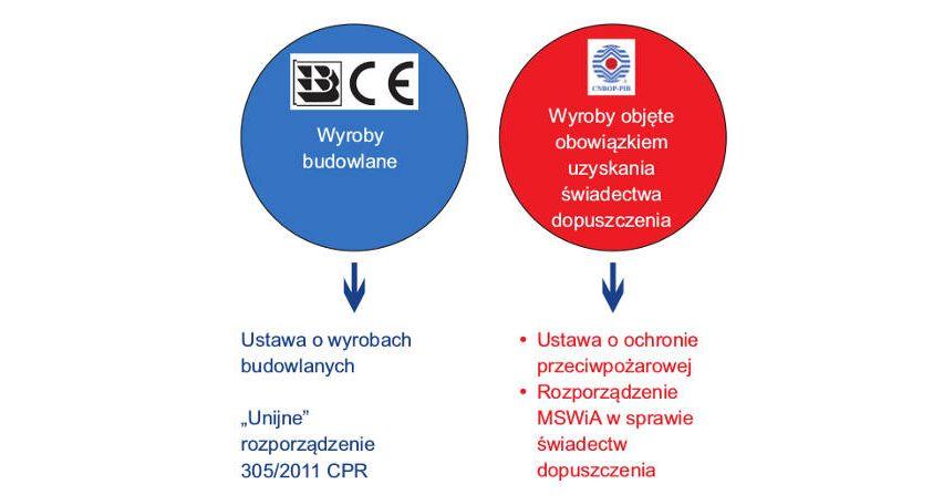 Certyfikacja źródeł zasilania stosowanych wochronie przeciwpożarowej