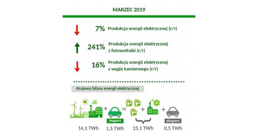 Produkcja energii elektrycznej w marcu 2019