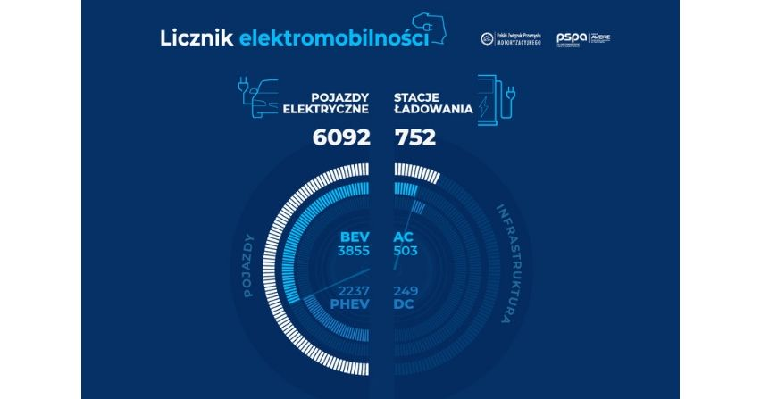 Ponad 6 tys. pojazdów elektrycznych w Polsce