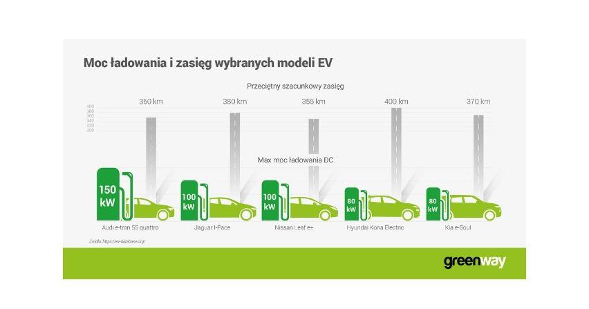 Ładowarki 100kW dla samochodów elektrycznych nowej generacji