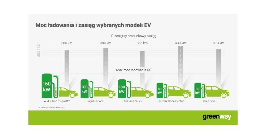 GreenWay wprowadza szybkie ładowarki o mocy 100kW