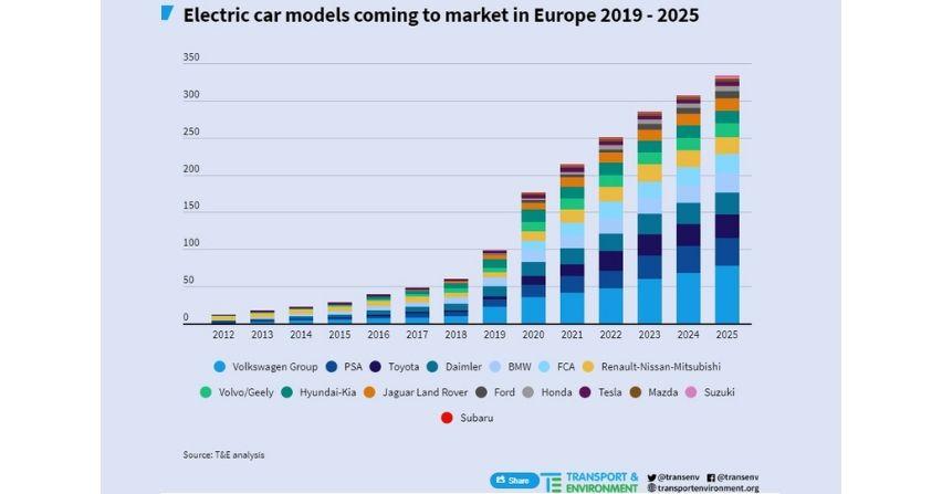 Dużo więcej modeli samochodów elektrycznych już wkrótce!