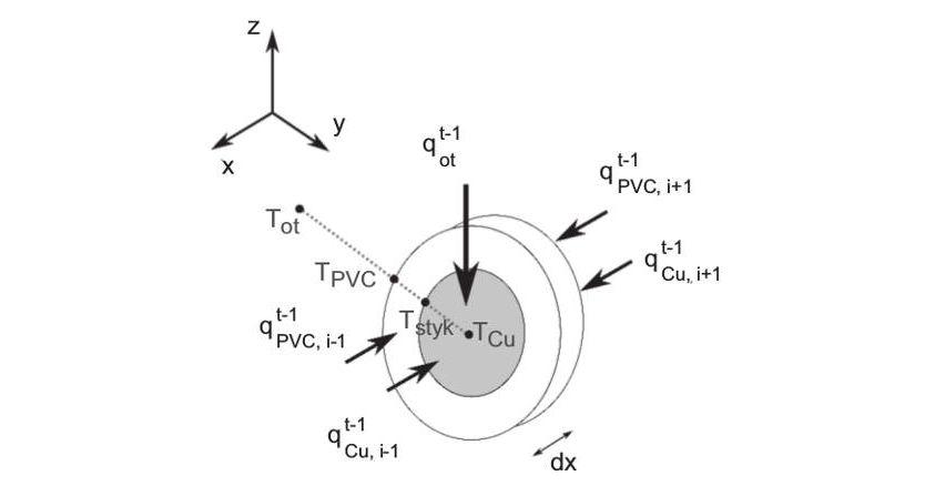 Urządzenia iinstalacje elektryczne apożar (część 1.)