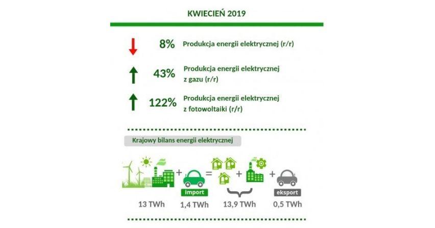 Produkcja energii elektrycznej w kwietniu 2019
