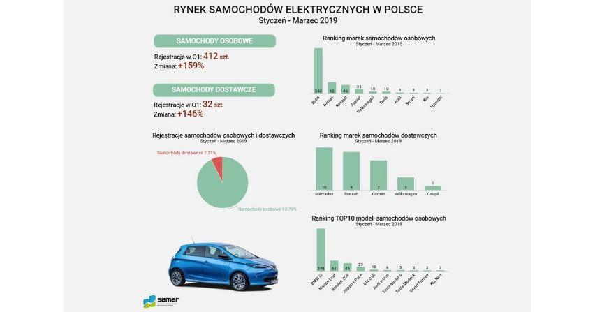Jaki był rynek samochodów elektrycznych w I kwartale 2019?