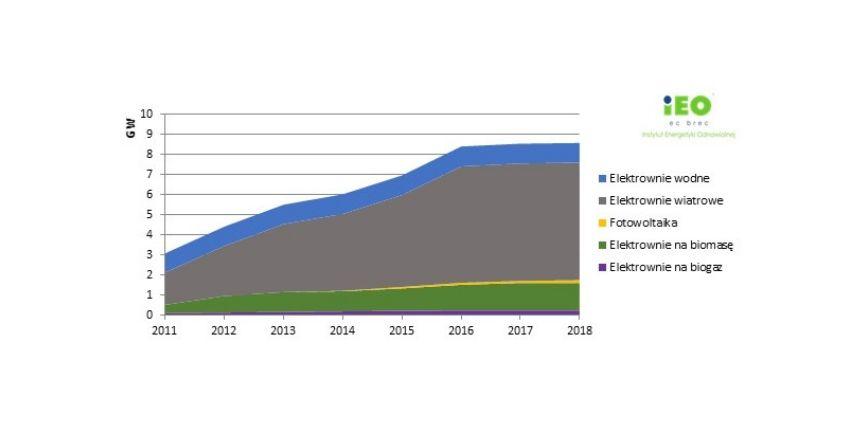 """Raport IEO - """"Analiza projektów wiatrowych gotowych do realizacji w systemie aukcyjnym"""""""