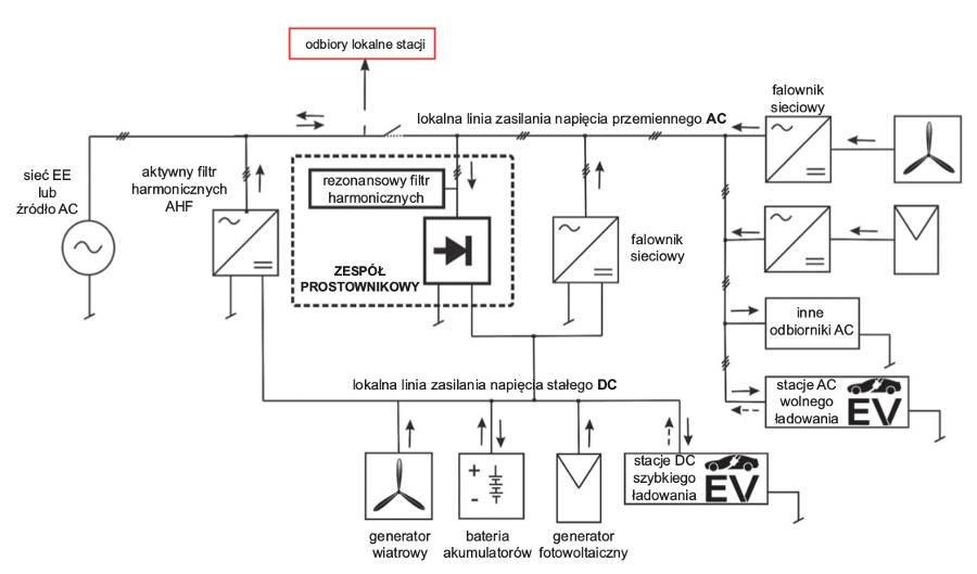 Galeria Model hybrydowego systemu zasilania stacji szybkiego ładowania pojazdów elektrycznych (część 2.)