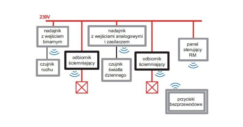Analiza rozwiązań instalacji inteligentnych wkontekście oszczędności energii elektrycznej