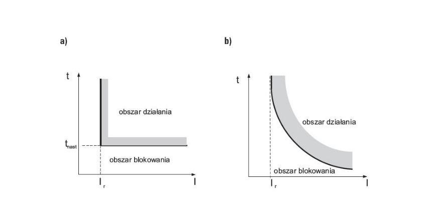 Metody badania funkcji zabezpieczeń nadprądowych przekaźników elektroenergetycznych