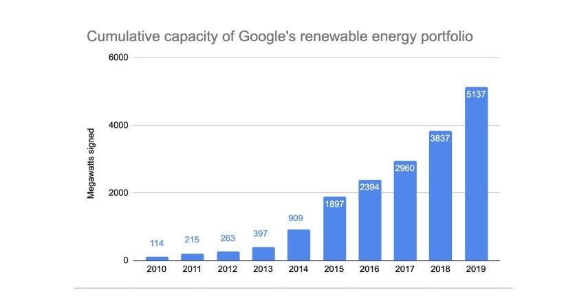 Rekordowy zakup energii z OZE przez Google