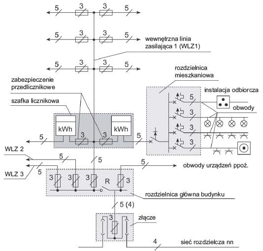 Przeciwpożarowy Wyłącznik Prądu – metodyka konstruowania (część 1.)