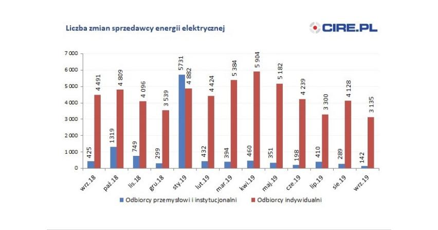 Ile było zmian sprzedawców energii elektrycznej we wrześniu?