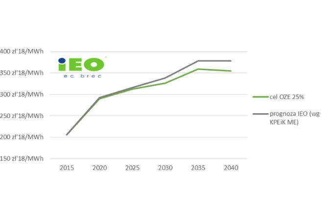 Zwiększanie udziałów energii z OZE do 2030 roku obniża ceny energii