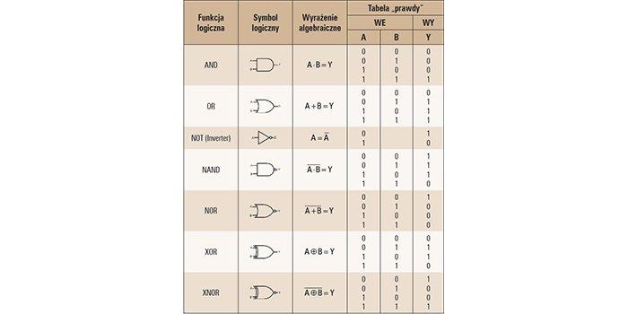 Metody programowania sterowników PLC – zagadnienia wybrane