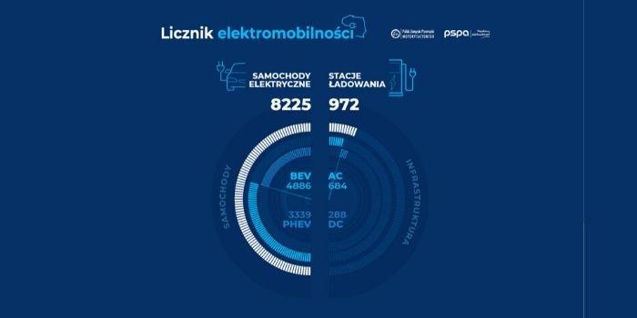 Ponad 8 tys. samochodów elektrycznych w listopadzie