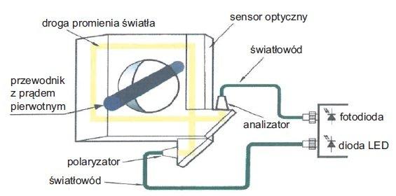 Przekładniki niekonwencjonalne wykorzystywane wautomatyce elektroenergetycznej