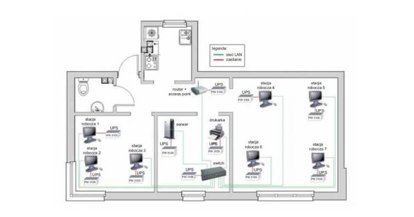 Analiza techniczno-ekonomiczna dla różnych konfiguracji UPS-ów w małych sieciach komputerowych LAN