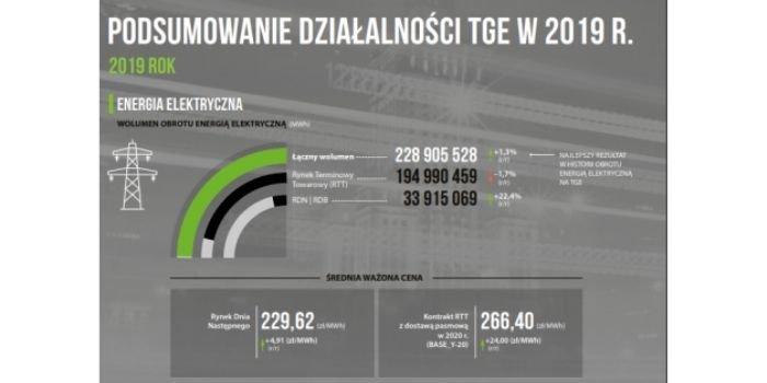 TGE podsumowała wyniki w 2019 roku