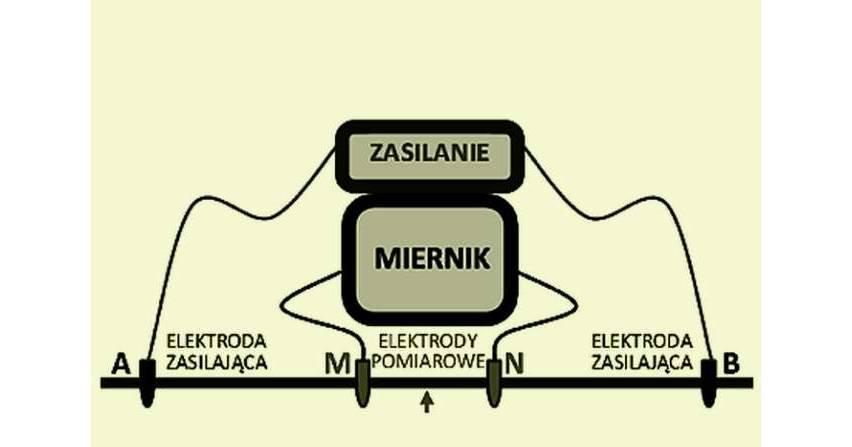 Elektrooporowe badanie gruntu