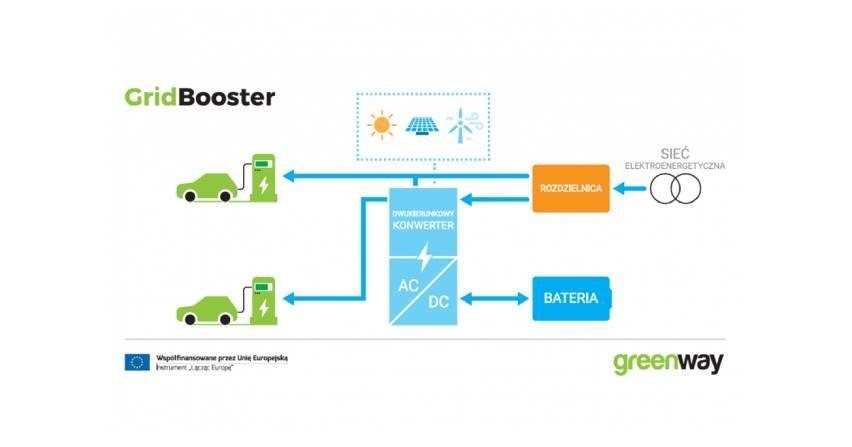 GridBooster, czyli magazyn energii i ładowarka e-pojazdów w jednym