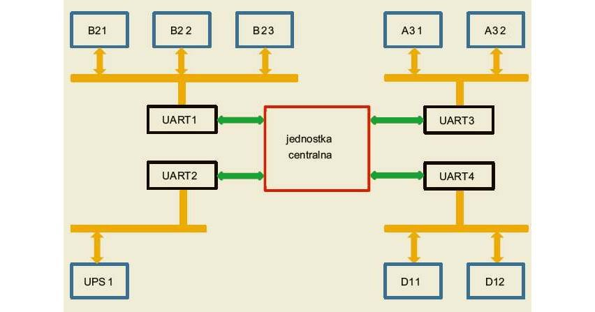 Mechanizmy automatycznej identyfikacji, konfiguracji i wymiany danych z modułami wewnętrznymi inteligentnego urządzenia kontrolno-pomiarowego