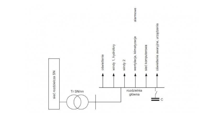 Ocena jakości energii elektrycznej w budynkach biurowych