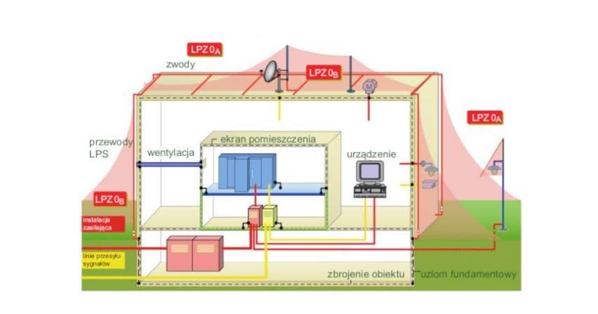 Ochrona odgromowa iprzeciwprzepięciowa  obiektów budowlanych (część 2.)