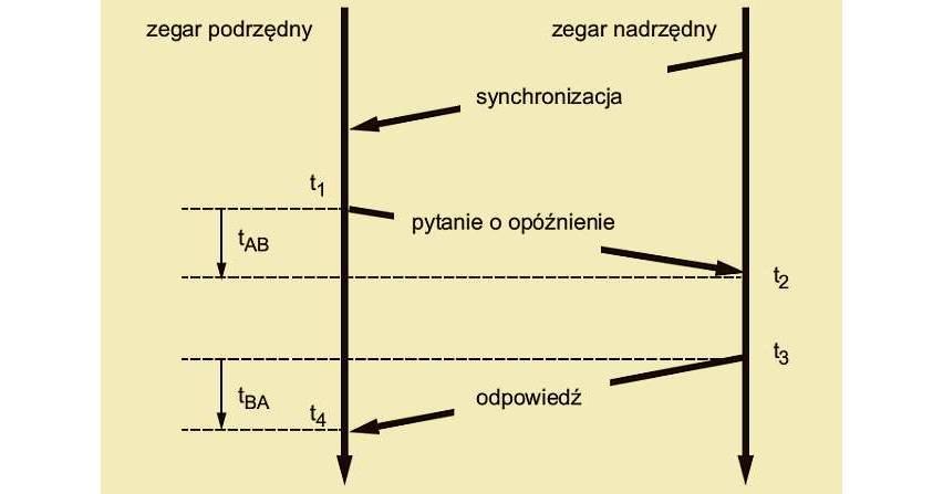 Precyzja synchronizacji czasu w sieci Ethernet z wykorzystaniem protokołu IEEE 1588 dla potrzeb wytwarzania synchrofazorów