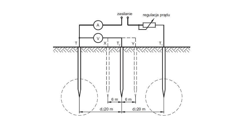 Przegląd i kontrola instalacji elektrycznych i instalacji (urządzeń) piorunochronnych w budynku
